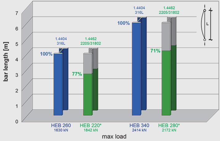 duplex stainless weight savings