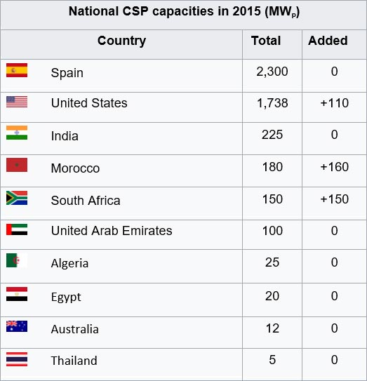 National-CSP-Capacities