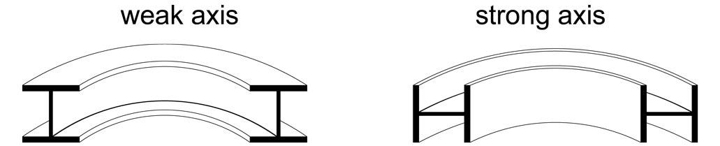 Beam-Section-modulus